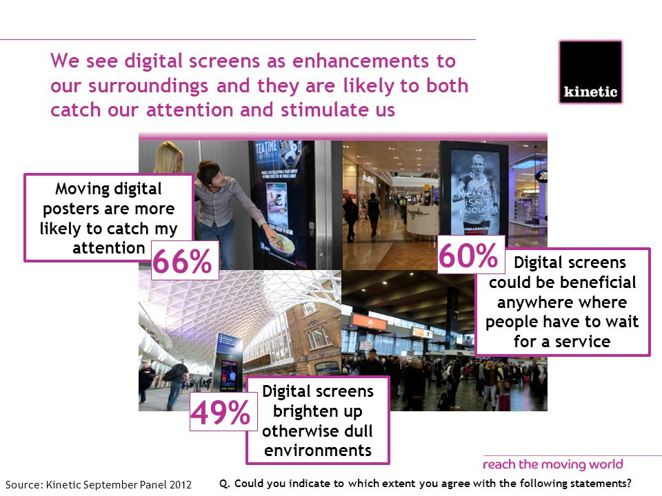 We see digital screens as enhancements to our surroundings and they are likely to both catch our attention and stimulate us Q.