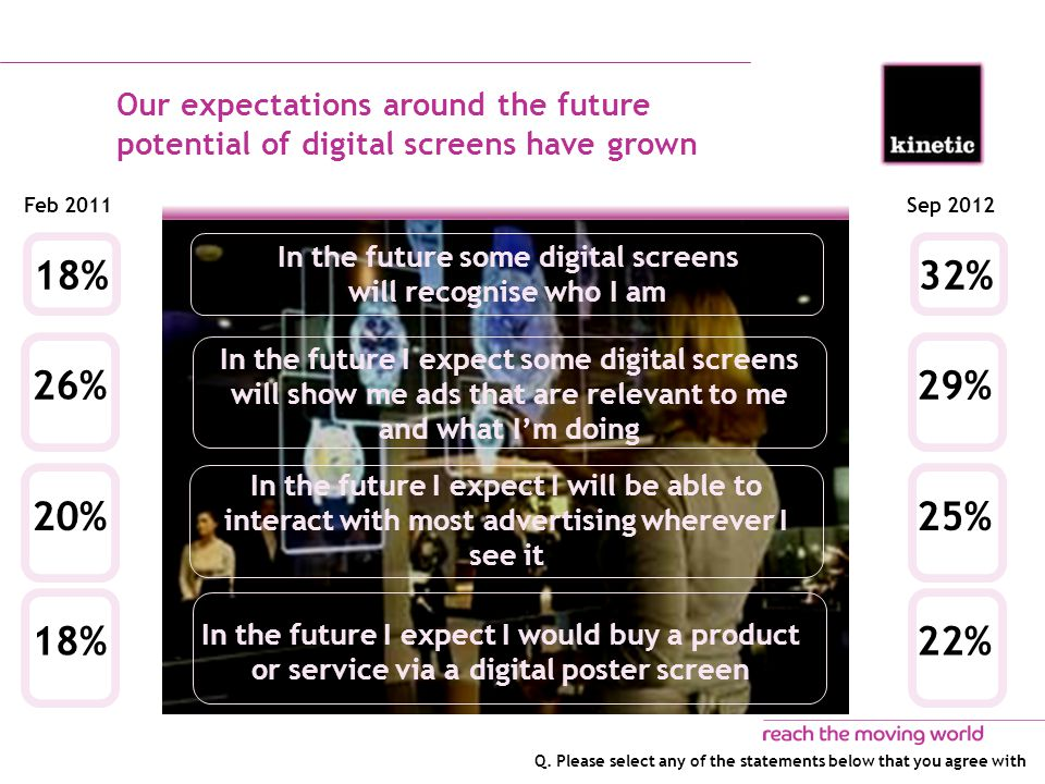 Our expectations around the future potential of digital screens have grown Feb 2011Sep 2012 In the future I expect I will be able to interact with most advertising wherever I see it 25%20% In the future some digital screens will recognise who I am 32%18% In the future I expect some digital screens will show me ads that are relevant to me and what I'm doing 29%26% In the future I expect I would buy a product or service via a digital poster screen 22%18% Q.