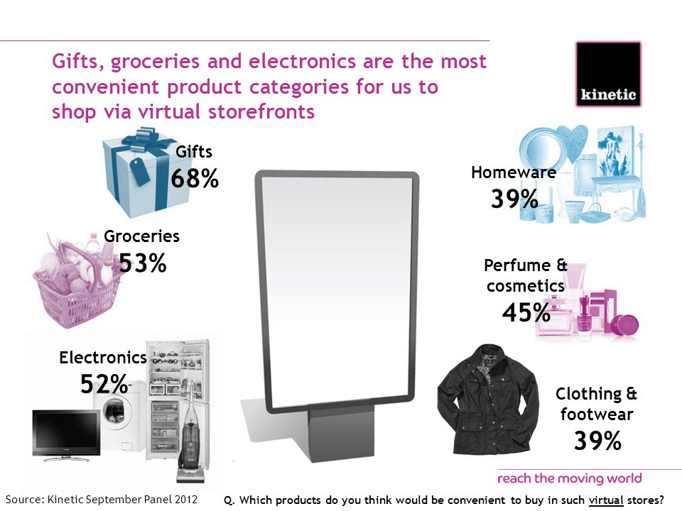 Gifts, groceries and electronics are the most convenient product categories for us to shop via virtual storefronts Q.