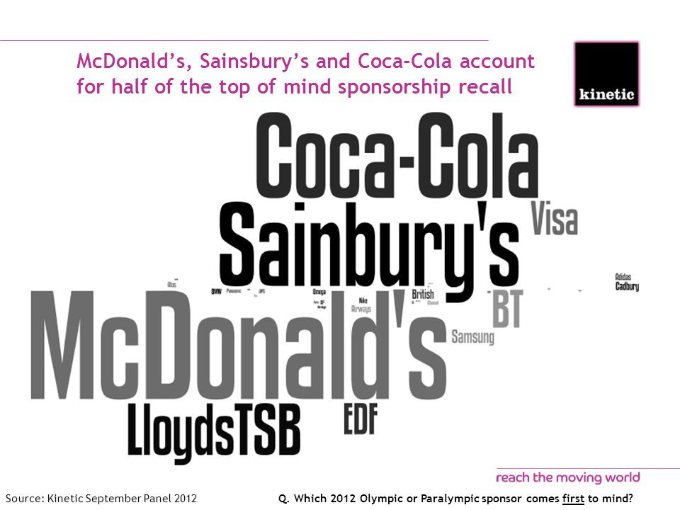 McDonald's, Sainsbury's and Coca-Cola account for half of the top of mind sponsorship recall Q.