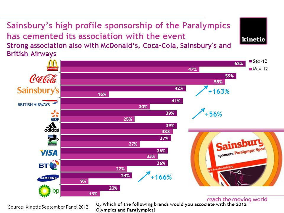 Sainsbury's high profile sponsorship of the Paralympics has cemented its association with the event Strong association also with McDonald's, Coca-Cola, Sainsbury s and British Airways Q.
