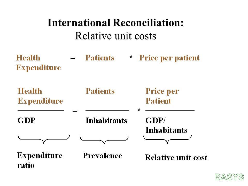International Reconciliation: Relative unit costs