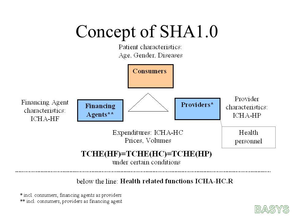 Concept of SHA1.0