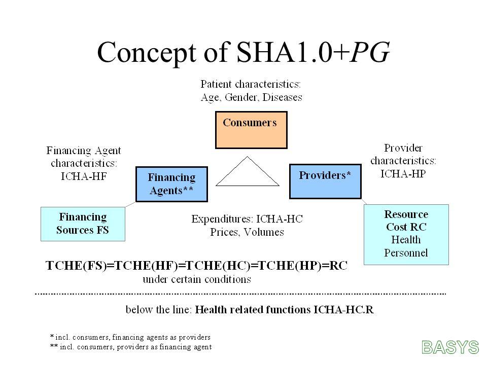 Concept of SHA1.0+PG