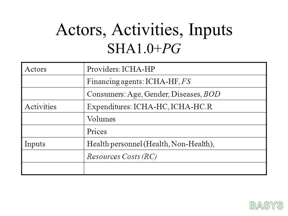 Actors, Activities, Inputs SHA1.0+PG ActorsProviders: ICHA-HP Financing agents: ICHA-HF, FS Consumers: Age, Gender, Diseases, BOD ActivitiesExpenditures: ICHA-HC, ICHA-HC.R Volumes Prices InputsHealth personnel (Health, Non-Health), Resources Costs (RC)