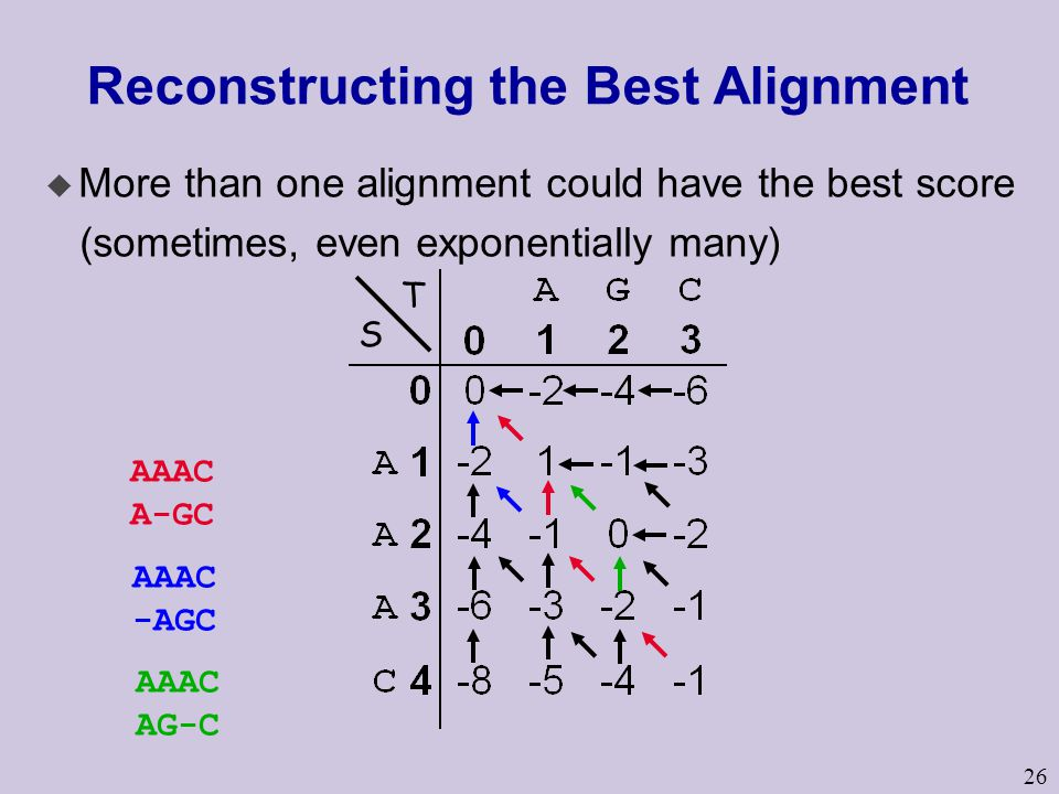 26 Reconstructing the Best Alignment u More than one alignment could have the best score (sometimes, even exponentially many) S T AAAC A-GC AAAC -AGC