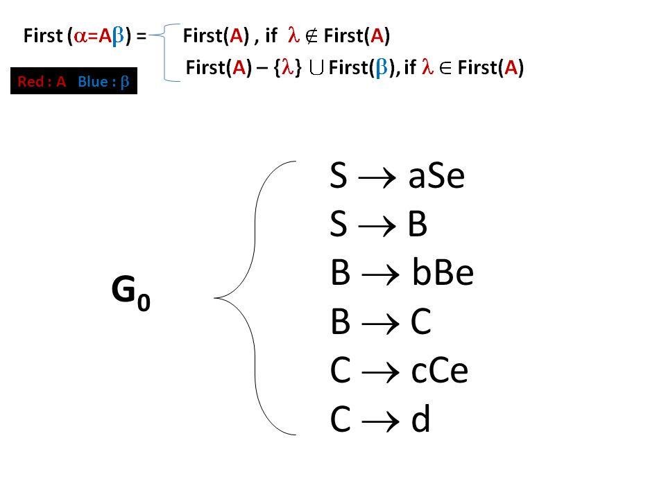 First Set (2) S  aSe S  B B  bBe B  C C  cCe C  d G0G0 Red : A Blue : 