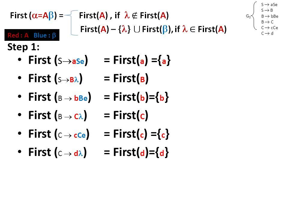 S  aSe S  B B  bBe B  C C  cCe C  d G0G0 First Set (2) First ( S  a Se )= First( a ) ={ a } First ( S  B )= First( B ) First ( B  bBe )= First( b )={ b } First ( B  C )= First( C ) First ( C  c Ce )= First( c ) ={ c } First ( C  d )= First( d )={ d } Red : A Blue :  Step 1: