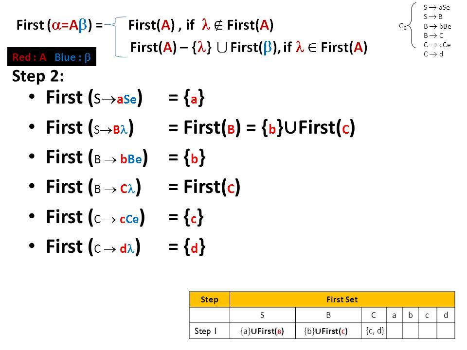 S  aSe S  B B  bBe B  C C  cCe C  d G0G0 First Set (2) First ( S  a Se )= { a } First ( S  B )= First( B ) = { b } ∪ First( C ) First ( B  bBe )= { b } First ( B  C )= First( C ) First ( C  c Ce )= { c } First ( C  d )= { d } Red : A Blue :  StepFirst Set SBCabcd Step 1 {a} ∪ First( B ) {b} ∪ First( C ) {c, d} Step 2:
