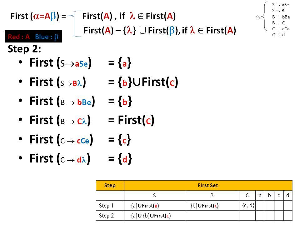 S  aSe S  B B  bBe B  C C  cCe C  d G0G0 First Set (2) First ( S  a Se )= { a } First ( S  B )= { b } ∪ First( C ) First ( B  bBe )= { b } First ( B  C )= First( C ) First ( C  c Ce )= { c } First ( C  d )= { d } Red : A Blue :  Step 2: StepFirst Set SBCabcd Step 1 {a} ∪ First( B ) {b} ∪ First( C ) {c, d} Step 2 {a} ∪ {b} ∪ First( C )