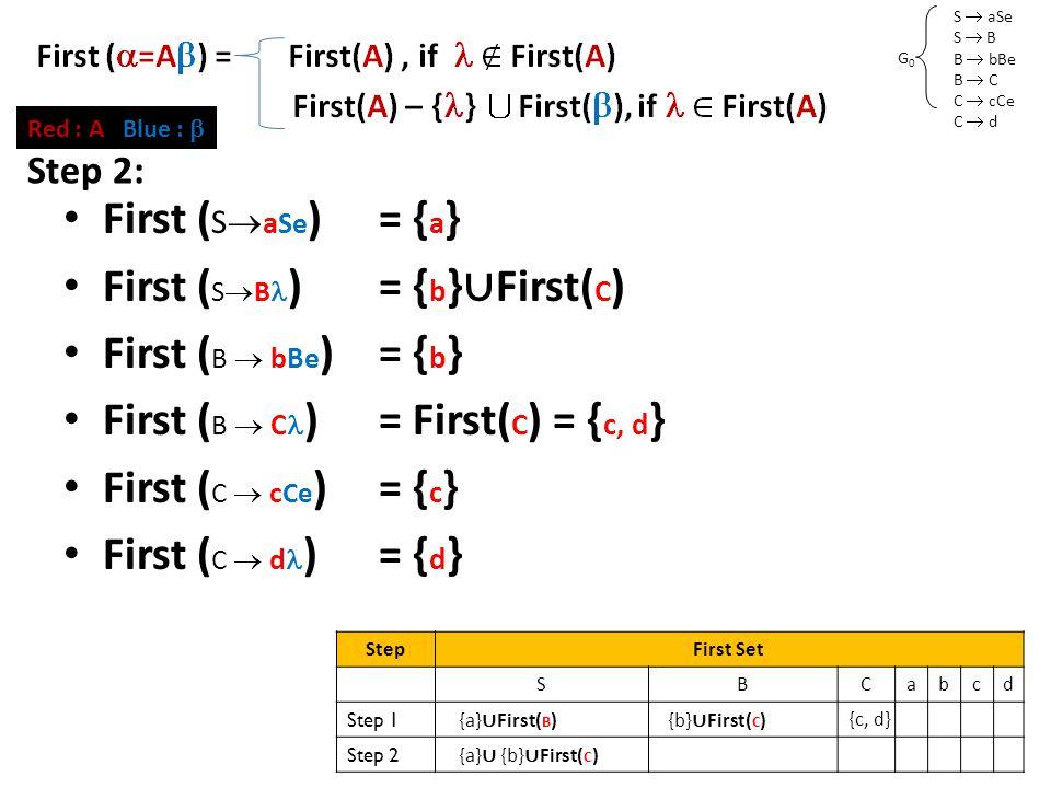 S  aSe S  B B  bBe B  C C  cCe C  d G0G0 First Set (2) First ( S  a Se )= { a } First ( S  B )= { b } ∪ First( C ) First ( B  bBe )= { b } First ( B  C )= First( C ) = { c, d } First ( C  c Ce )= { c } First ( C  d )= { d } Red : A Blue :  Step 2: StepFirst Set SBCabcd Step 1 {a} ∪ First( B ) {b} ∪ First( C ) {c, d} Step 2 {a} ∪ {b} ∪ First( C )
