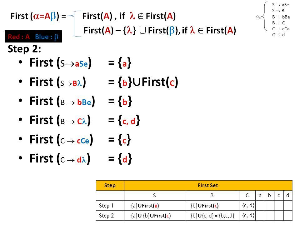 S  aSe S  B B  bBe B  C C  cCe C  d G0G0 First Set (2) First ( S  a Se )= { a } First ( S  B )= { b } ∪ First( C ) First ( B  bBe )= { b } First ( B  C )= { c, d } First ( C  c Ce )= { c } First ( C  d )= { d } Red : A Blue :  StepFirst Set SBCabcd Step 1 {a} ∪ First( B ) {b} ∪ First( C ) {c, d} Step 2 {a} ∪ {b} ∪ First( C ) {b} ∪ {c, d} = {b,c,d} {c, d} Step 2: