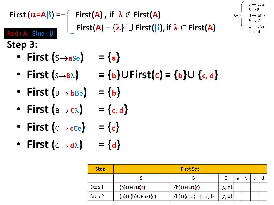 S  aSe S  B B  bBe B  C C  cCe C  d G0G0 First Set (2) First ( S  a Se )= { a } First ( S  B )= { b } ∪ First( C ) = { b } ∪ { c, d } First ( B  bBe )= { b } First ( B  C )= { c, d } First ( C  c Ce )= { c } First ( C  d )= { d } Red : A Blue :  Step 3: StepFirst Set SBCabcd Step 1 {a} ∪ First( B ) {b} ∪ First( C ) {c, d} Step 2 {a} ∪ {b} ∪ First( C ) {b} ∪ {c, d} = {b,c,d} {c, d}