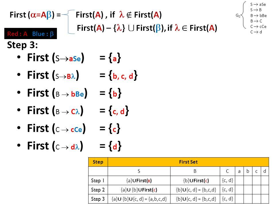 S  aSe S  B B  bBe B  C C  cCe C  d G0G0 First Set (2) First ( S  a Se )= { a } First ( S  B )= { b, c, d } First ( B  bBe )= { b } First ( B  C )= { c, d } First ( C  c Ce )= { c } First ( C  d )= { d } Red : A Blue :  Step 3: StepFirst Set SBCabcd Step 1 {a} ∪ First( B ) {b} ∪ First( C ) {c, d} Step 2 {a} ∪ {b} ∪ First( C ) {b} ∪ {c, d} = {b,c,d} {c, d} Step 3 {a} ∪ {b} ∪ {c, d} = {a,b,c,d} {b} ∪ {c, d} = {b,c,d} {c, d}