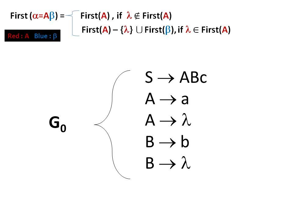 First Set (2) S  ABc A  a A  B  b B  G0G0 Red : A Blue : 