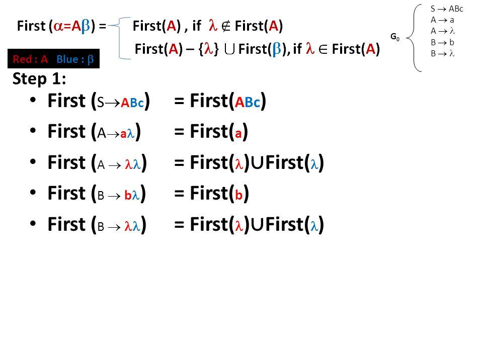 First Set (2) S  ABc A  a A  B  b B  G0G0 Red : A Blue :  First ( S  A Bc )= First( ABc ) First ( A  a )= First( a ) First ( A  )= First( ) ∪ First( ) First ( B  b )= First( b ) First ( B  )= First( ) ∪ First( ) Step 1: