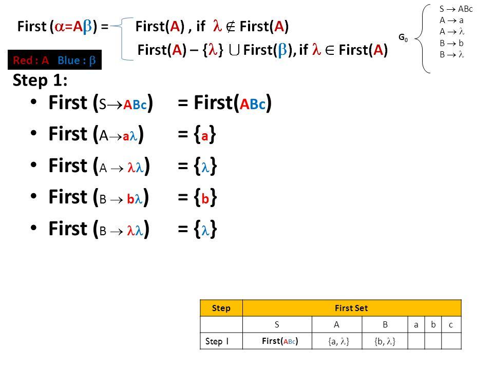 First Set (2) S  ABc A  a A  B  b B  G0G0 Red : A Blue :  First ( S  A Bc )= First( ABc ) First ( A  a )= { a } First ( A  )= { } First ( B  b )= { b } First ( B  )= { } Step 1: StepFirst Set SABabc Step 1 First( ABc ) {a, }{b, }