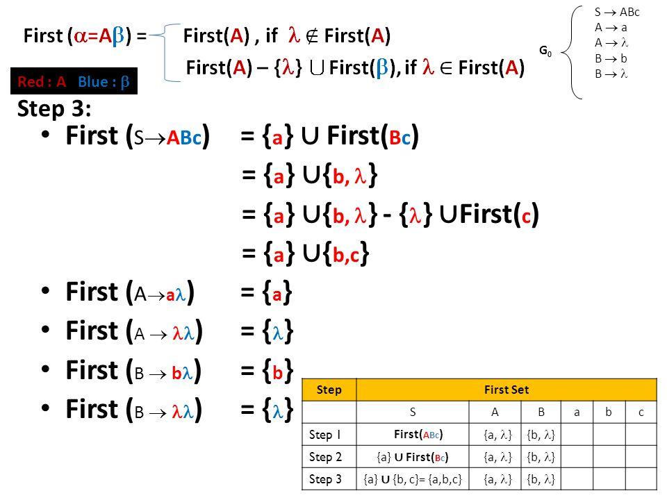 First Set (2) S  ABc A  a A  B  b B  G0G0 Red : A Blue :  First ( S  ABc )= { a } ∪ First( Bc ) = { a } ∪ { b, } = { a } ∪ { b, } - { } ∪ First( c ) = { a } ∪ { b,c } First ( A  a )= { a } First ( A  )= { } First ( B  b )= { b } First ( B  )= { } Step 3: StepFirst Set SABabc Step 1 First( ABc ) {a, }{b, } Step 2 {a} ∪ First( Bc ) {a, }{b, } Step 3 {a} ∪ {b, c}= {a,b,c} {a, }{b, }