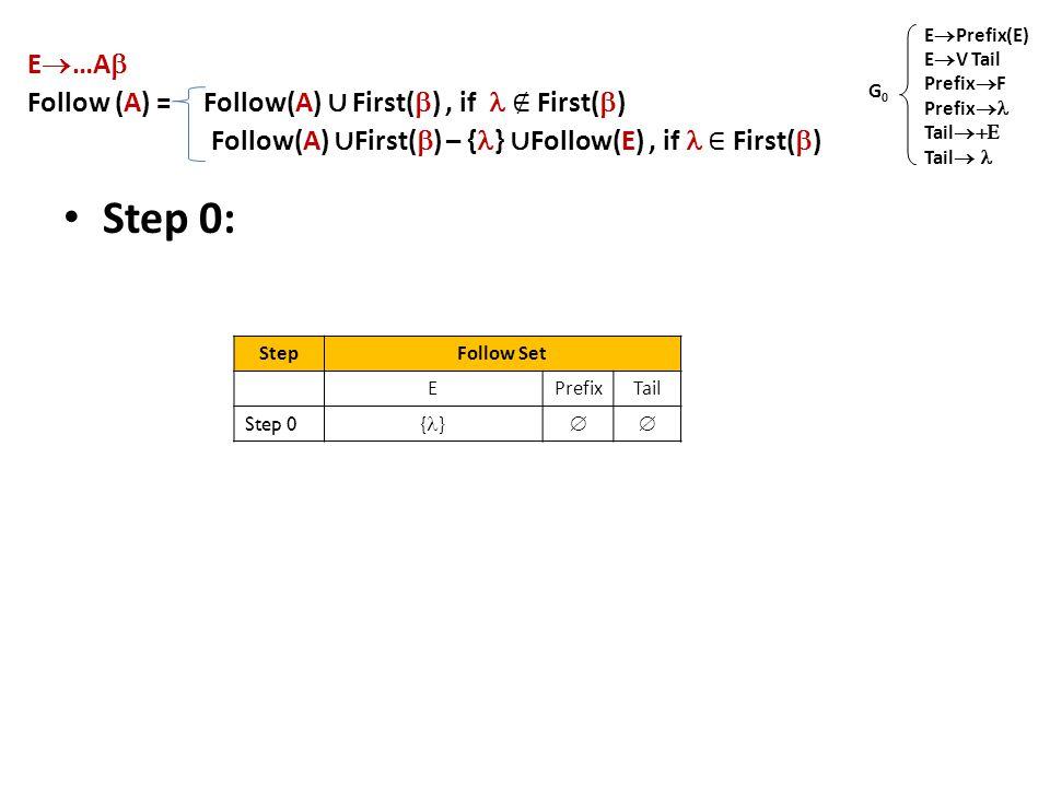 E  …A  Follow (A) = Follow(A) ∪ First(  ), if ∉ First(  ) Follow(A) ∪ First(  ) – { } ∪ Follow(E), if ∈ First(  ) Step 0: E  Prefix(E) E  V Tail Prefix  F Prefix  Tail  Tail  G0G0 StepFollow Set EPrefixTail Step 0 { } 