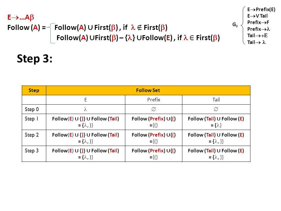 E  …A  Follow (A) = Follow(A) ∪ First(  ), if ∉ First(  ) Follow(A) ∪ First(  ) – { } ∪ Follow(E), if ∈ First(  ) Step 3: E  Prefix(E) E  V Tail Prefix  F Prefix  Tail  Tail  G0G0 StepFollow Set EPrefixTail Step 0  Step 1 Follow(E) ∪ {)} ∪ Follow (Tail) = {, )} Follow (Prefix) ∪ {(} ={(} Follow (Tail) ∪ Follow (E) = { } Step 2 Follow(E) ∪ {)} ∪ Follow (Tail) = {, )} Follow (Prefix) ∪ {(} ={(} Follow (Tail) ∪ Follow (E) = {, }} Step 3 Follow(E) ∪ {)} ∪ Follow (Tail) = {, )} Follow (Prefix) ∪ {(} ={(} Follow (Tail) ∪ Follow (E) = {, }}