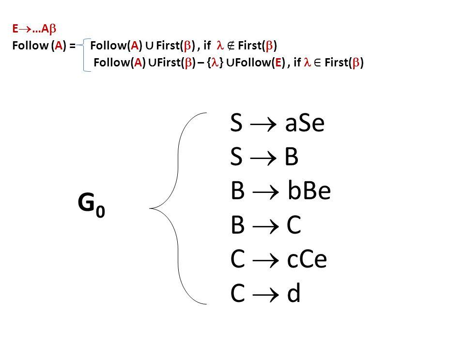 S  aSe S  B B  bBe B  C C  cCe C  d G0G0 E  …A  Follow (A) = Follow(A) ∪ First(  ), if ∉ First(  ) Follow(A) ∪ First(  ) – { } ∪ Follow(E), if ∈ First(  )