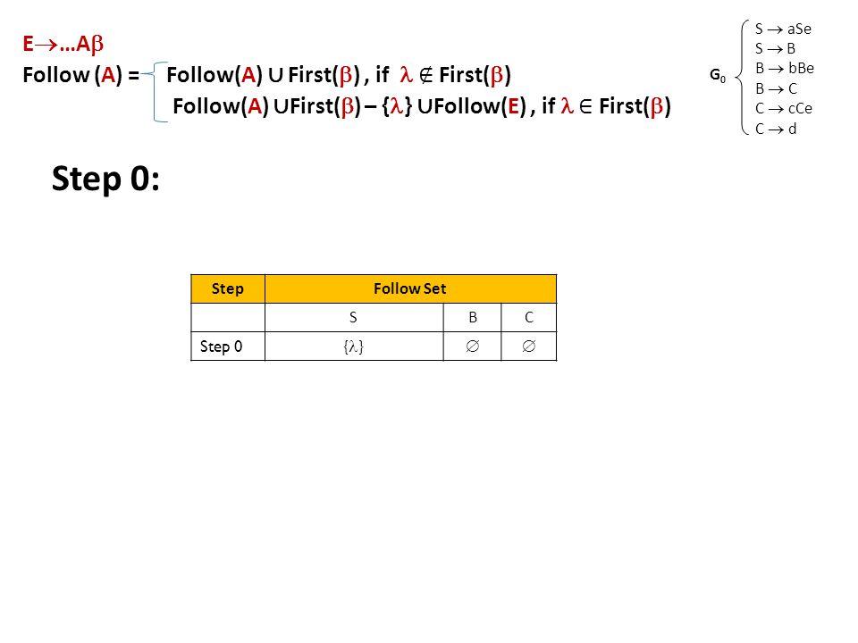 Step 0: S  aSe S  B B  bBe B  C C  cCe C  d G0G0 E  …A  Follow (A) = Follow(A) ∪ First(  ), if ∉ First(  ) Follow(A) ∪ First(  ) – { } ∪ Follow(E), if ∈ First(  ) StepFollow Set SBC Step 0 { } 