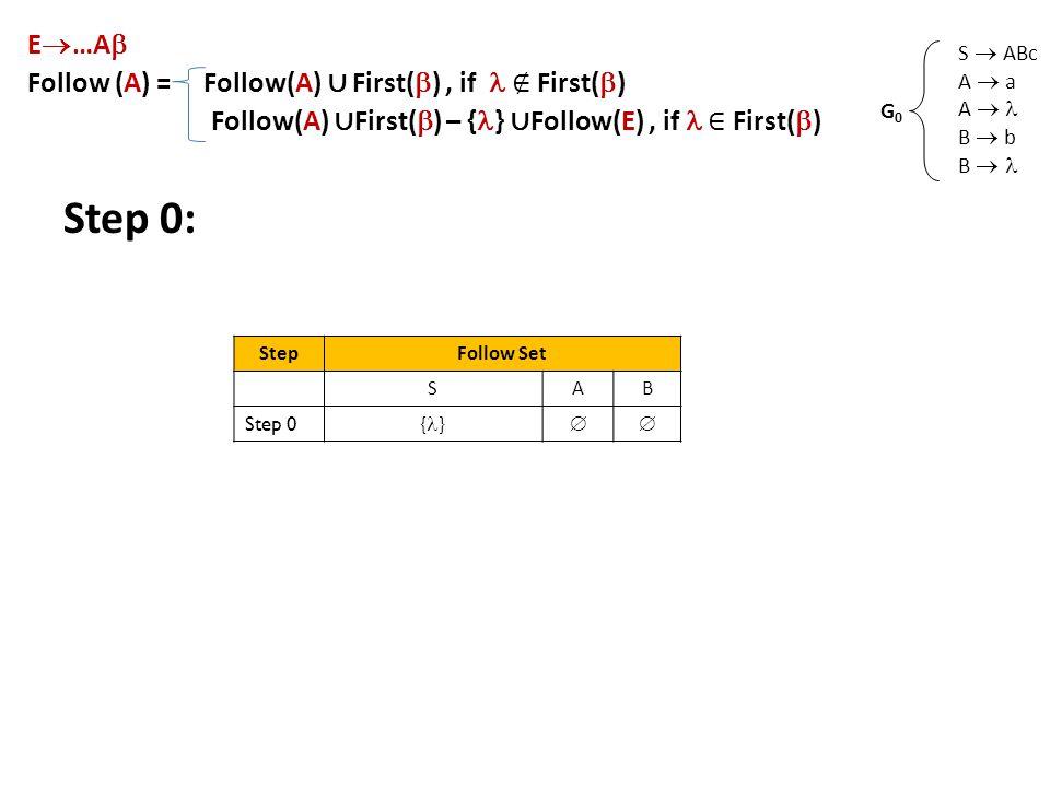 Step 0: S  ABc A  a A  B  b B  G0G0 E  …A  Follow (A) = Follow(A) ∪ First(  ), if ∉ First(  ) Follow(A) ∪ First(  ) – { } ∪ Follow(E), if ∈ First(  ) StepFollow Set SAB Step 0 { } 