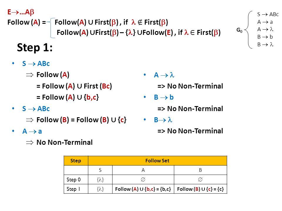 Step 1: S  ABc  Follow (A) = Follow (A) ∪ First (Bc) = Follow (A) ∪ {b,c} S  ABc  Follow (B) = Follow (B) ∪ {c} A  a  No Non-Terminal A  => No Non-Terminal B  b => No Non-Terminal B  => No Non-Terminal S  ABc A  a A  B  b B  G0G0 E  …A  Follow (A) = Follow(A) ∪ First(  ), if ∉ First(  ) Follow(A) ∪ First(  ) – { } ∪ Follow(E), if ∈ First(  ) StepFollow Set SAB Step 0 { }  Step 1 { } Follow (A) ∪ {b,c} = {b,c}Follow (B) ∪ {c} = {c}
