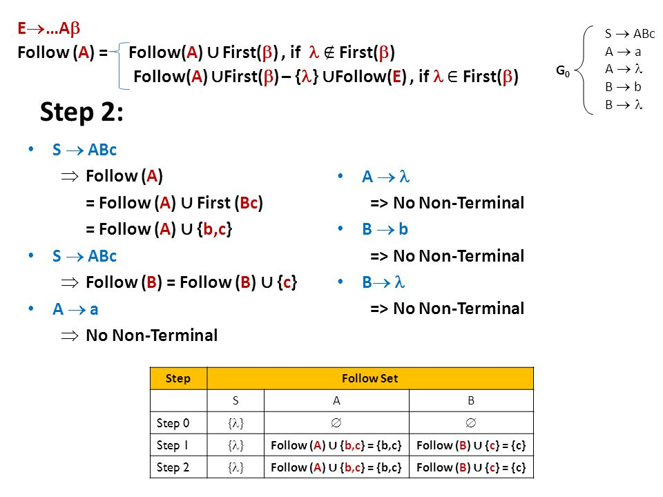 Step 2: S  ABc  Follow (A) = Follow (A) ∪ First (Bc) = Follow (A) ∪ {b,c} S  ABc  Follow (B) = Follow (B) ∪ {c} A  a  No Non-Terminal A  => No Non-Terminal B  b => No Non-Terminal B  => No Non-Terminal S  ABc A  a A  B  b B  G0G0 E  …A  Follow (A) = Follow(A) ∪ First(  ), if ∉ First(  ) Follow(A) ∪ First(  ) – { } ∪ Follow(E), if ∈ First(  ) StepFollow Set SAB Step 0 { }  Step 1 { } Follow (A) ∪ {b,c} = {b,c}Follow (B) ∪ {c} = {c} Step 2 { } Follow (A) ∪ {b,c} = {b,c}Follow (B) ∪ {c} = {c}