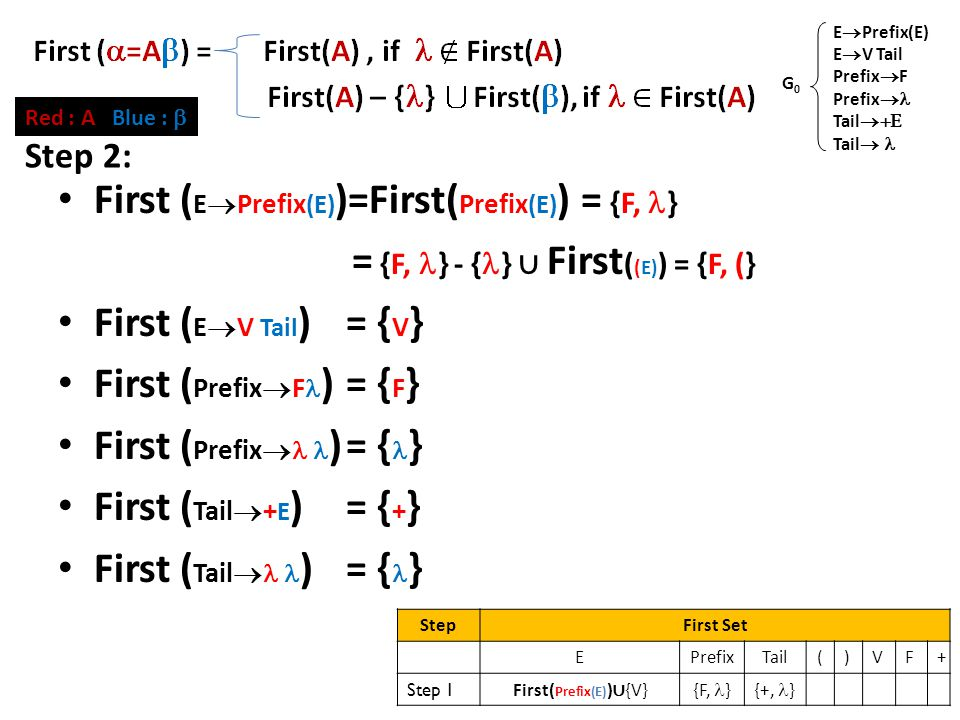 First Set (2) First ( E  Prefix (E) )=First( Prefix (E) ) = {F, } = {F, } - { } ∪ First ( (E) ) = {F, (} First ( E  V Tail )= { V } First ( Prefix  F )= { F } First ( Prefix  )= { } First ( Tail  + E )= { + } First ( Tail  )= { } E  Prefix(E) E  V Tail Prefix  F Prefix  Tail  Tail  G0G0 Red : A Blue :  Step 2: StepFirst Set EPrefixTail()VF+ Step 1 First( Prefix(E) ) ∪ {V} {F, }{+, }