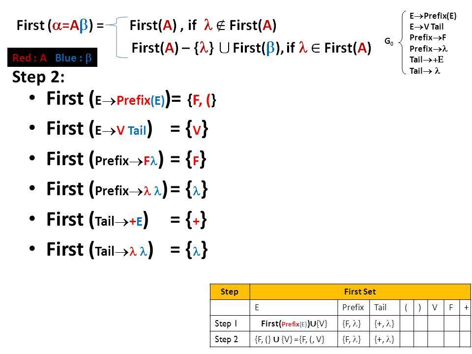 First Set (2) First ( E  Prefix (E) )= {F, (} First ( E  V Tail )= { V } First ( Prefix  F )= { F } First ( Prefix  )= { } First ( Tail  + E )= { + } First ( Tail  )= { } E  Prefix(E) E  V Tail Prefix  F Prefix  Tail  Tail  G0G0 Red : A Blue :  StepFirst Set EPrefixTail()VF+ Step 1 First( Prefix(E) ) ∪ {V} {F, }{+, } Step 2 {F, (} ∪ {V} ={F, (, V} {F, }{+, } Step 2: