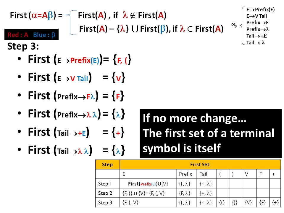 First Set (2) First ( E  Prefix (E) )= { F, ( } First ( E  V Tail )= { V } First ( Prefix  F )= { F } First ( Prefix  )= { } First ( Tail  + E )= { + } First ( Tail  )= { } E  Prefix(E) E  V Tail Prefix  F Prefix  Tail  Tail  G0G0 StepFirst Set EPrefixTail()VF+ Step 1 First( Prefix(E) ) ∪ {V} {F, }{+, } Step 2 {F, (} ∪ {V} ={F, (, V} {F, }{+, } Step 3 {F, (, V} {F, }{+, } {(}{)}{V}{F}{+} If no more change… The first set of a terminal symbol is itself Red : A Blue :  Step 3: