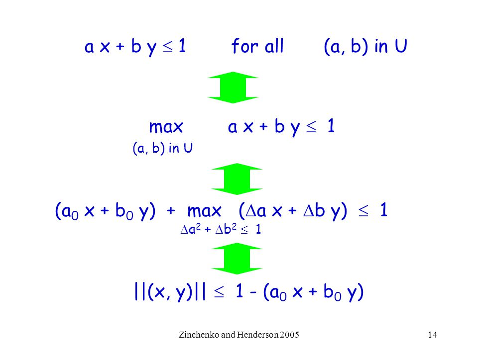 Zinchenko and Henderson 200514 a x + b y  1 for all (a, b) in U max a x + b y  1 (a, b) in U (a 0 x + b 0 y) + max (  a x +  b y)  1  a 2 +  b