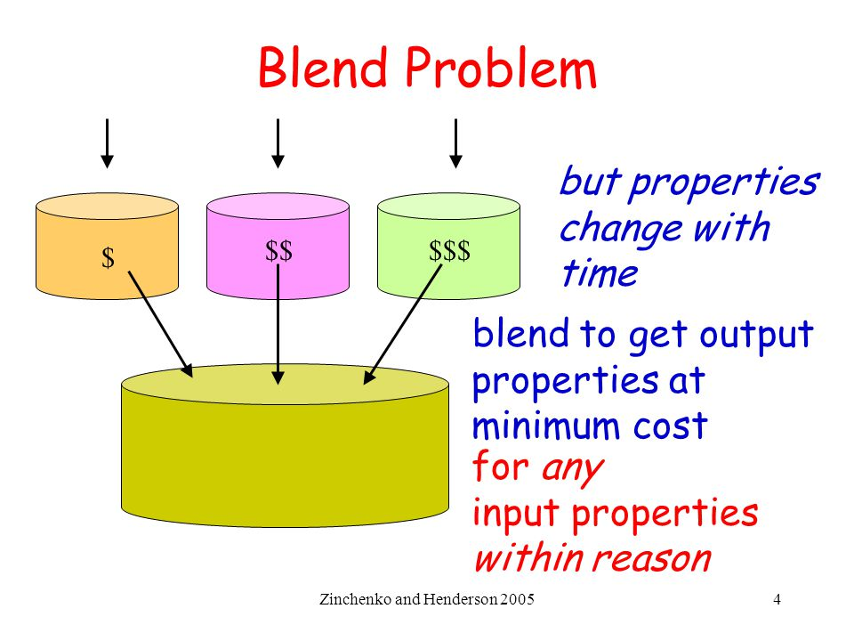 Zinchenko and Henderson 20054 Blend Problem blend to get output properties at minimum cost $ $$$$$ but properties change with time for any input prope