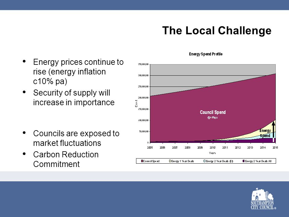 The Local Challenge Energy prices continue to rise (energy inflation c10% pa) Security of supply will increase in importance Councils are exposed to market fluctuations Carbon Reduction Commitment