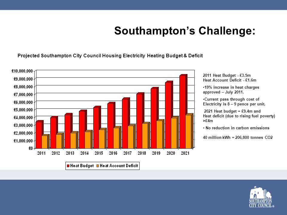Southampton's Challenge: Projected Southampton City Council Housing Electricity Heating Budget & Deficit 2011 Heat Budget - £3.5m Heat Account Deficit - £1.6m 19% increase in heat charges approved – July 2011.