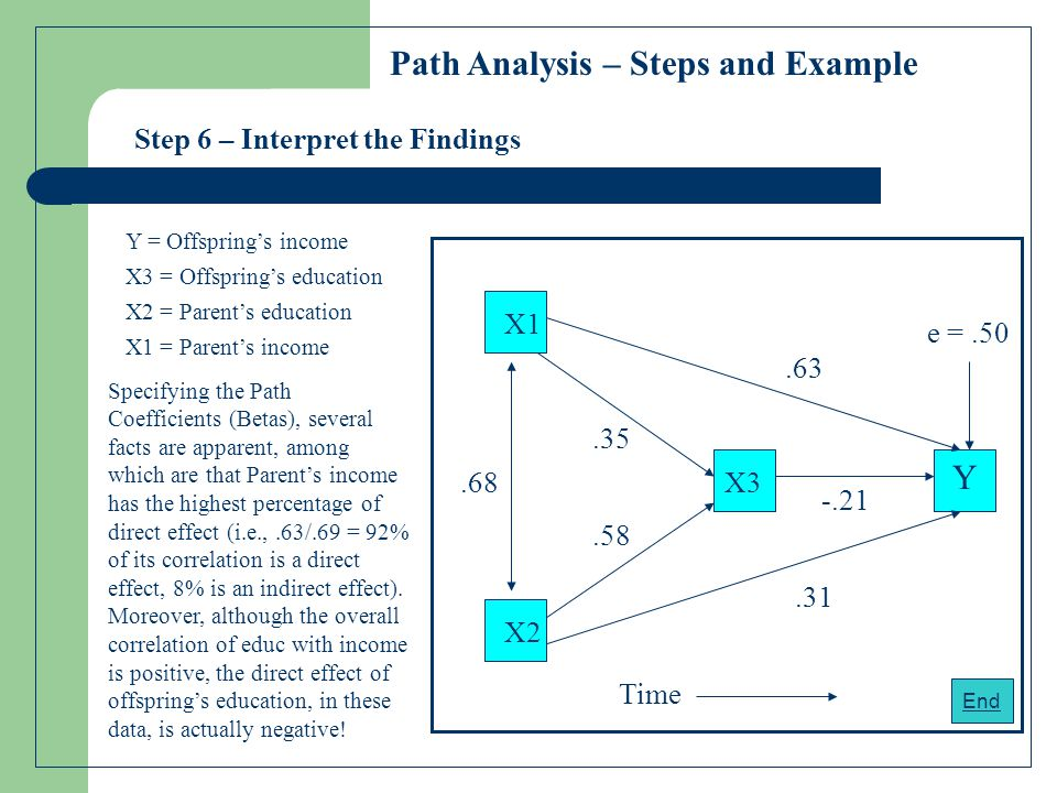 Step 6 – Interpret the Findings Y X3 X1 X2.31 -.21 X3 = Offspring's education X2 = Parent's education X1 = Parent's income Y = Offspring's income Time.63.35.58.68 e =.50 Specifying the Path Coefficients (Betas), several facts are apparent, among which are that Parent's income has the highest percentage of direct effect (i.e.,.63/.69 = 92% of its correlation is a direct effect, 8% is an indirect effect).