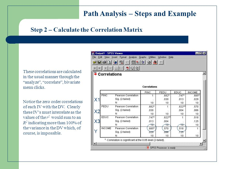 Step 3 – Specify the Path Diagram Y X3 X1 X2 b c X3 = Offspring's education X2 = Parent's education X1 = Parent's income Y = Offspring's income Time a d e f Path Analysis – Steps and Example Therefore, we must specify a model that explains the relationship among the variables across time We start with the dependent variable on the right most side of the diagram and form the independent variable relationship to the left, indicating their effect on subsequent variables.