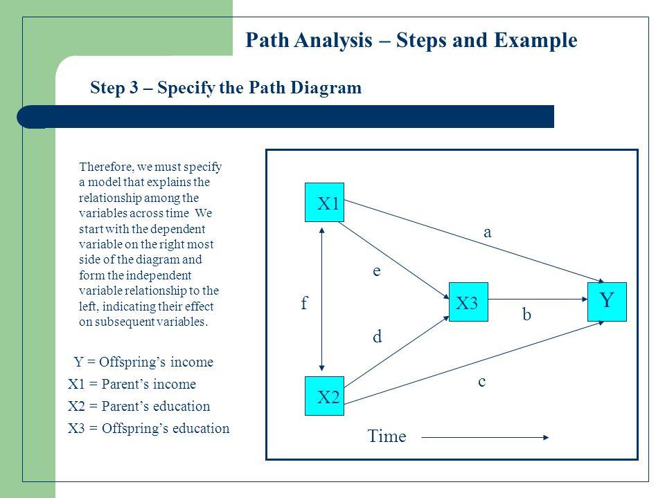 Step 4 – Enumerate the Path Equations 1.r yx1 = a + br x3x1 + cr x2x1 2.