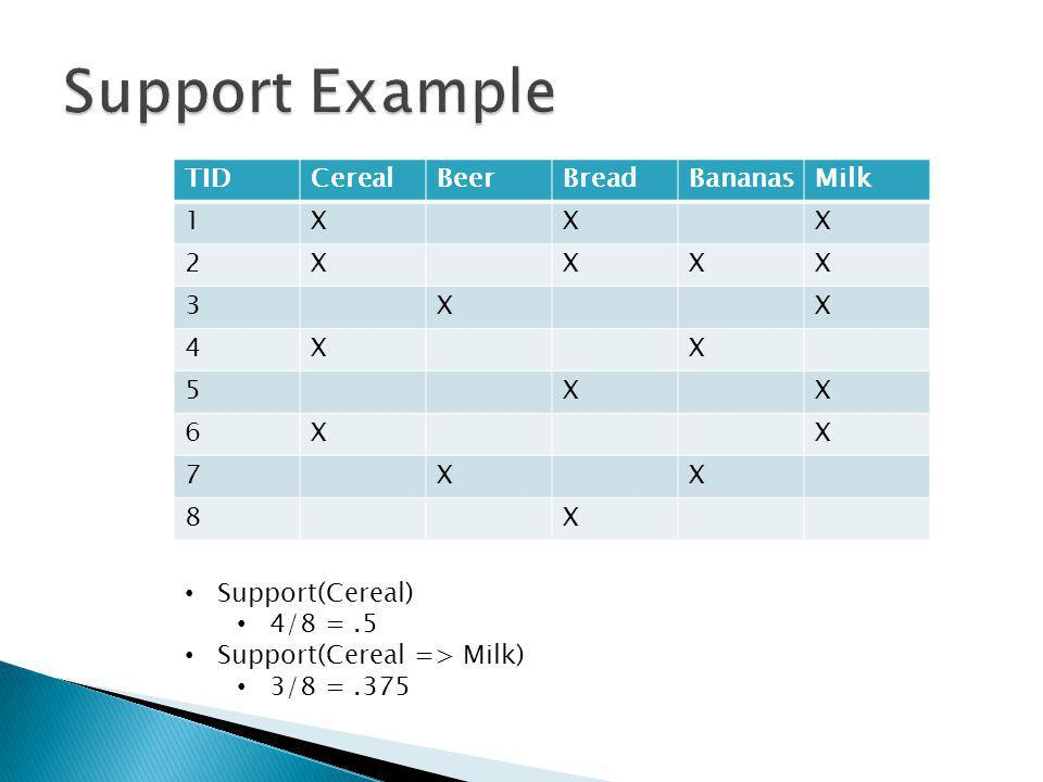 TIDCerealBeerBreadBananasMilk 1XXX 2XXXX 3XX 4XX 5XX 6XX 7XX 8X Support(Cereal) 4/8 =.5 Support(Cereal => Milk) 3/8 =.375
