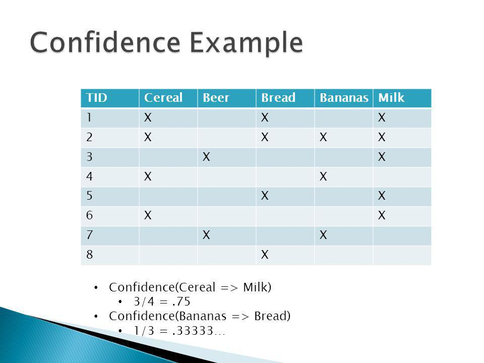 TIDCerealBeerBreadBananasMilk 1XXX 2XXXX 3XX 4XX 5XX 6XX 7XX 8X Confidence(Cereal => Milk) 3/4 =.75 Confidence(Bananas => Bread) 1/3 =.33333…