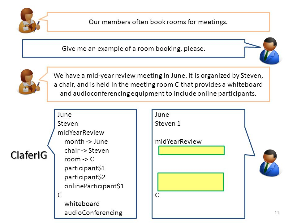 June Steven 1 midYearReview month -> June chair -> Steven room -> C participant 1..* onlineParticipant + C whiteboard audioConferencing 11 Our members often book rooms for meetings.