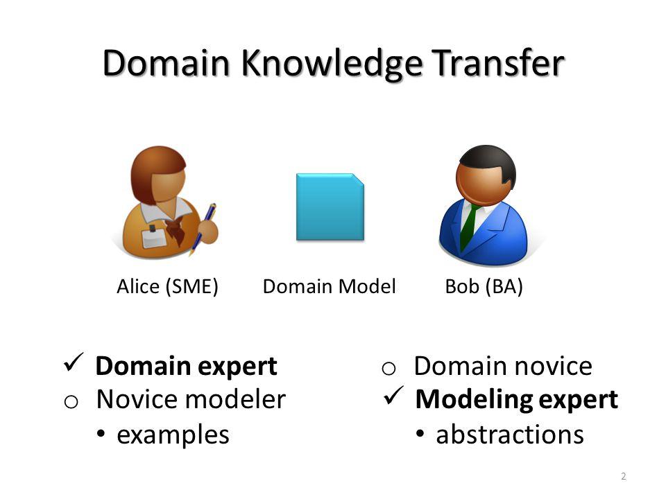 Domain Knowledge Transfer Alice (SME)Bob (BA) o Domain novice Domain expert o Novice modeler examples Modeling expert abstractions Domain Model 2