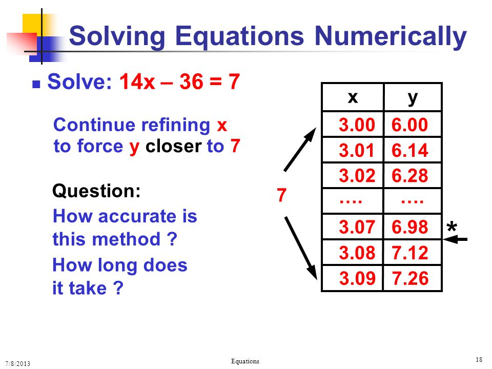 7/8/2013 Equations 18 * Solve: 14x – 36 = 7 Solving Equations Numerically x y 3.00 6.00 3.01 6.14 3.02 6.28 …. …. 3.07 6.98 3.08 7.12 3.09 7.26 7 Cont