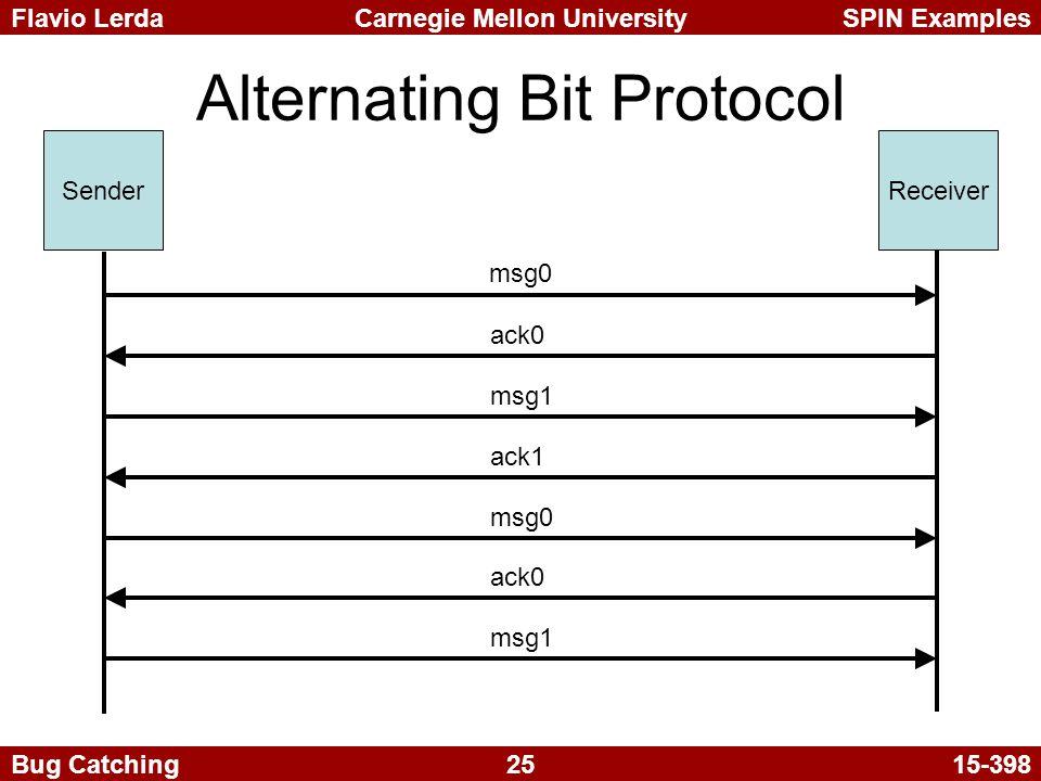 25 Carnegie Mellon UniversitySPIN ExamplesFlavio Lerda Bug Catching15-398 Alternating Bit Protocol SenderReceiver msg0 ack0 msg1 ack1 msg0 ack0 msg1