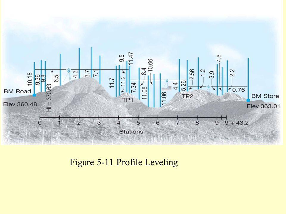 Figure 5.11 Profile leveling. Figure 5-11 Profile Leveling