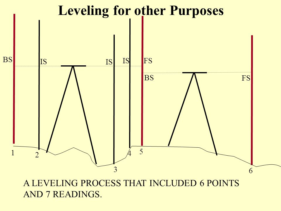 BS IS FS BS FS 1 2 3 4 5 6 A LEVELING PROCESS THAT INCLUDED 6 POINTS AND 7 READINGS.