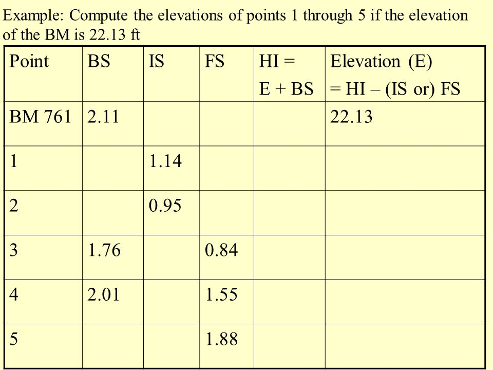 PointBSISFSHI = E + BS Elevation (E) = HI – (IS or) FS BM 7612.1122.13 11.14 20.95 31.760.84 42.011.55 51.88 Example: Compute the elevations of points 1 through 5 if the elevation of the BM is 22.13 ft