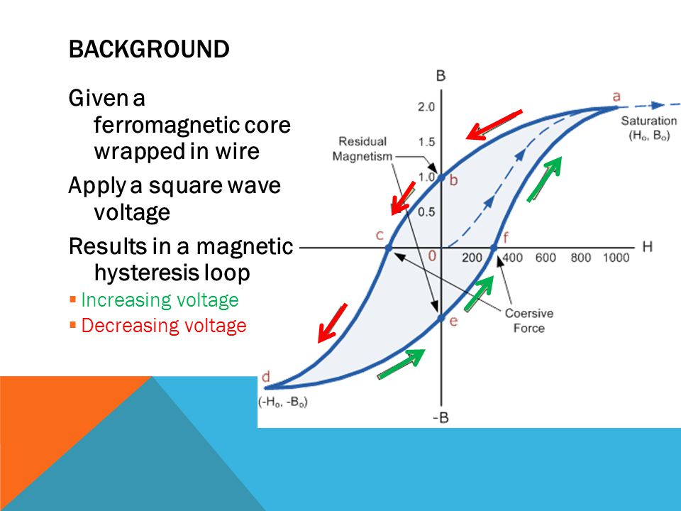 Given a ferromagnetic core wrapped in wire Apply a square wave voltage Results in a magnetic hysteresis loop  Increasing voltage  Decreasing voltage
