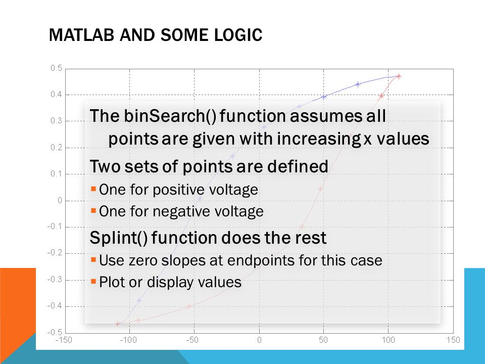 The binSearch() function assumes all points are given with increasing x values Two sets of points are defined  One for positive voltage  One for neg